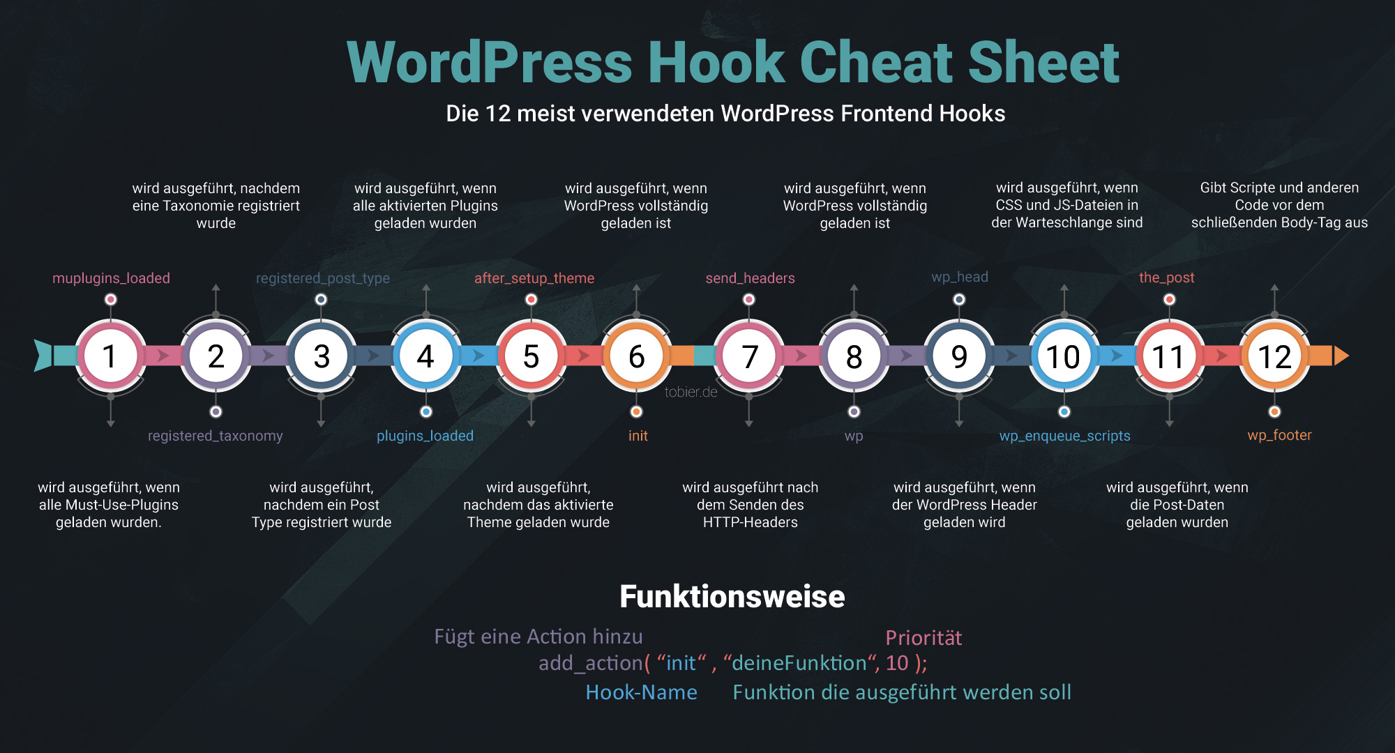 WordPress Hook Cheat Sheet